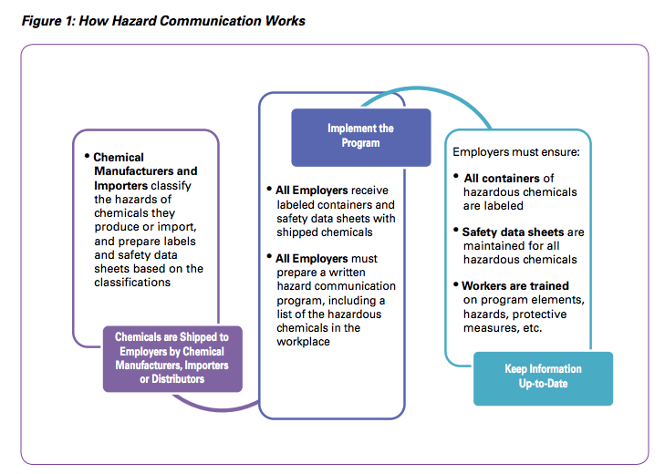 Hazard Communications
