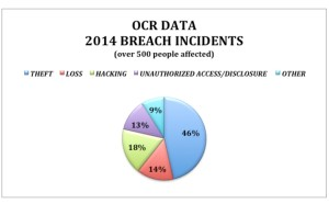 OCR Breach Incidents
