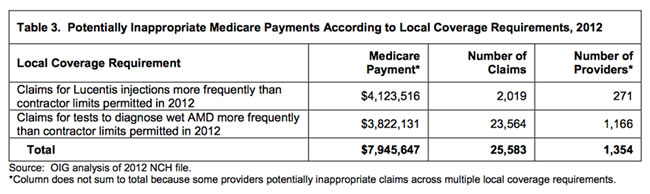 Table_3_Inappropriate_Medicare_Payments