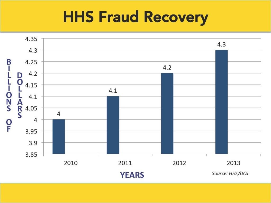 Graph of HHS Fraud Recovery in Billion of Dollars