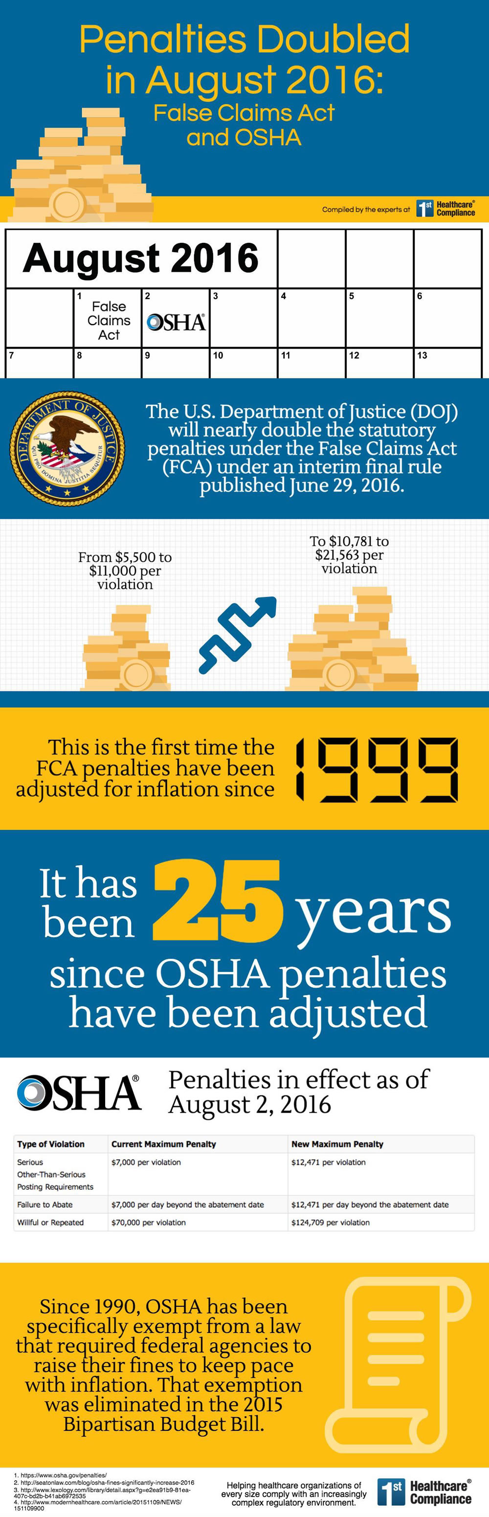 August 2016 brought new penalties for the False Claims Act and OSHA. Review the infographic for more details.