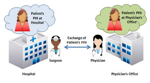 HIPAA: Handling Patient Requests for Medical Record