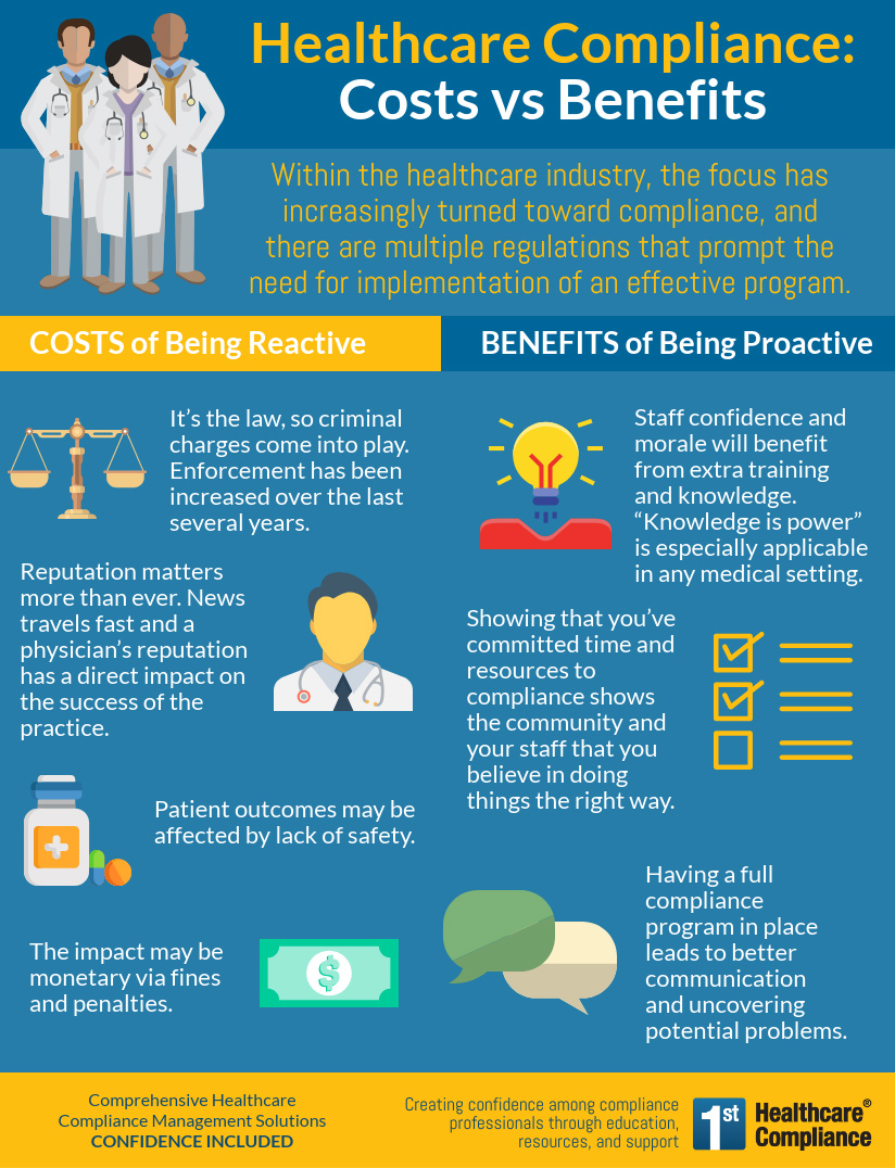 Healthcare Compliance: Costs vs Benefits